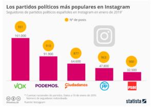 partidos politicos redes sociales