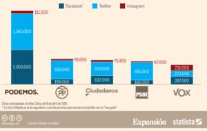 redes sociales comunicación politica