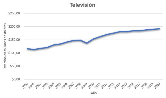Inversión medios de comunicación televisión