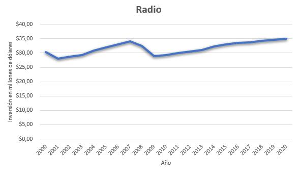 Inversión medios de comunicación radio