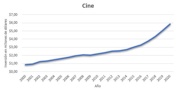 Inversión medios de comunicación cine