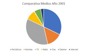 inversión 2001