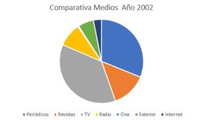 inversión 2002