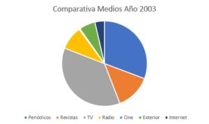 inversión 2003