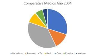 inversión 2004