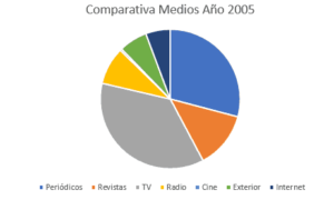 inversión 2005