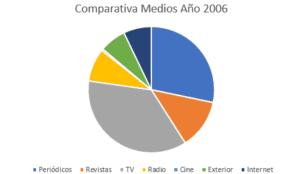 inversión 2006