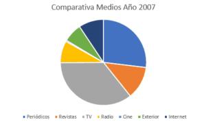 inversión 2007