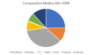 inversión 2008