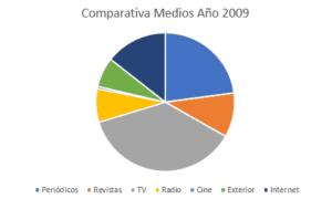 inversión 2009