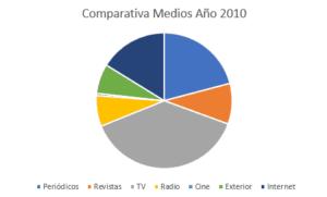 inversión 2010