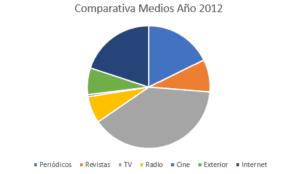 inversión 2012