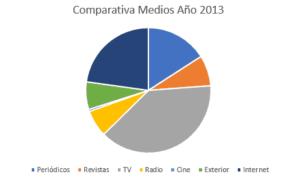 inversión 2013