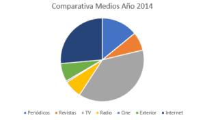 inversión 2014