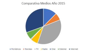 inversión 2015