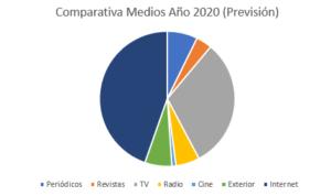 inversión 2020