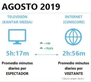 internet y televisión